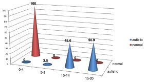 Probiotics for Quality of Life in Autism Spectrum Disorders