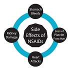 Dangers of NSAID'S